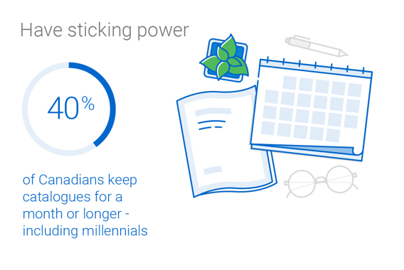 40% of Canadians keep catalogues for at least a month, creating a lasting presence that builds brand recognition and ultimately drives action.