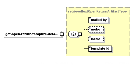 Get Open Return Template Details – Structure of the XML Request