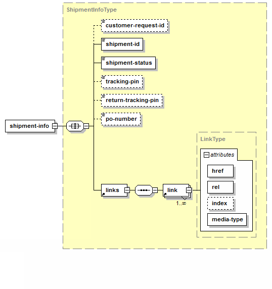 Get Shipment – Structure of XML Response