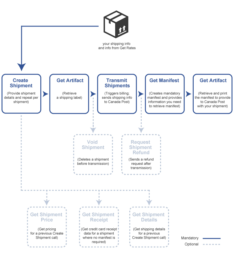 Contract Shipping Workflow