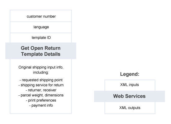 Get Open Return Template Details – Summary of Service